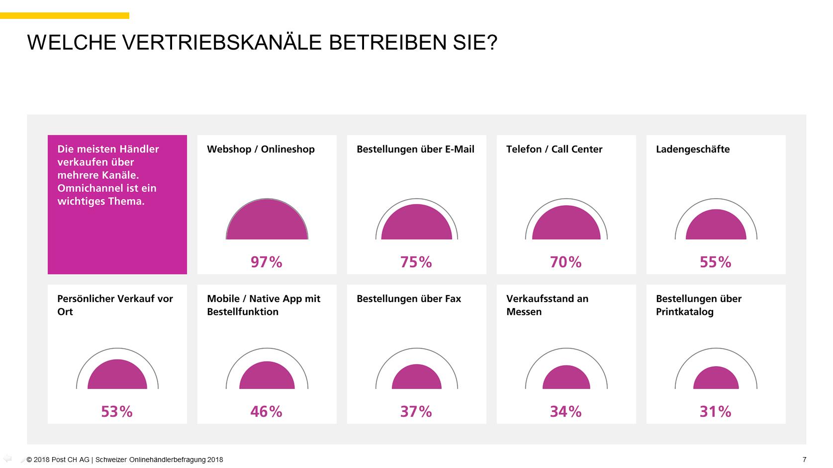 Quelle: 2018 Post CH AG | Schweizer Onlinehändlerbefragung 2018, S. 7