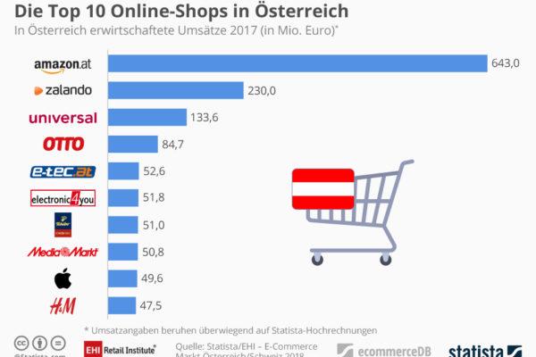 E-Commerce-Umsatz-Ranking: Österreich und Schweiz im Vergleich