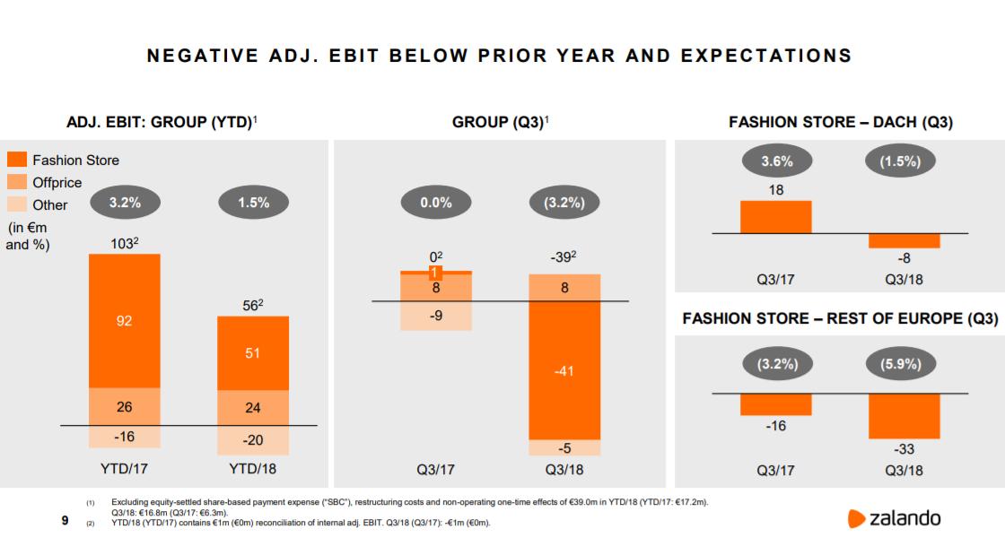Negative Werte für das 3. Quartal 2018 auf Stufe bereinigtes EBIT - Quelle: Zalando