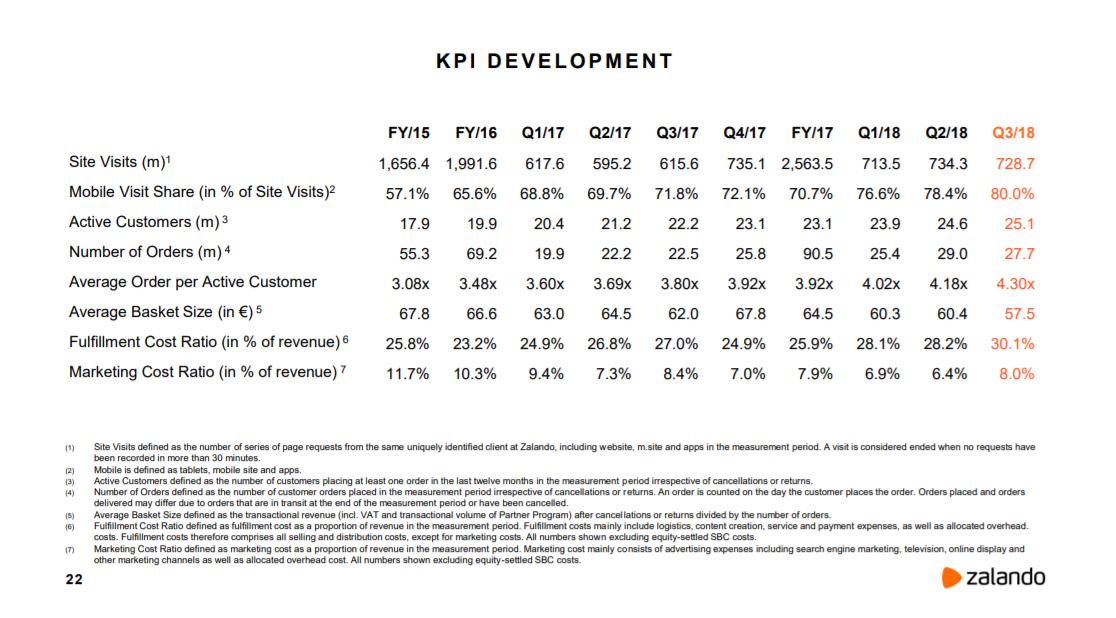 Entwicklung wichtigste KPI 3. Quartal 2018 - Quelle. Zalando