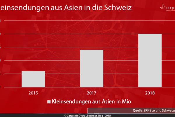 Kleinsendungen aus Asien in die Schweiz 2015-2018 - Quelle: SRF Eco und Schweizer Post - Grafik: Carpathia