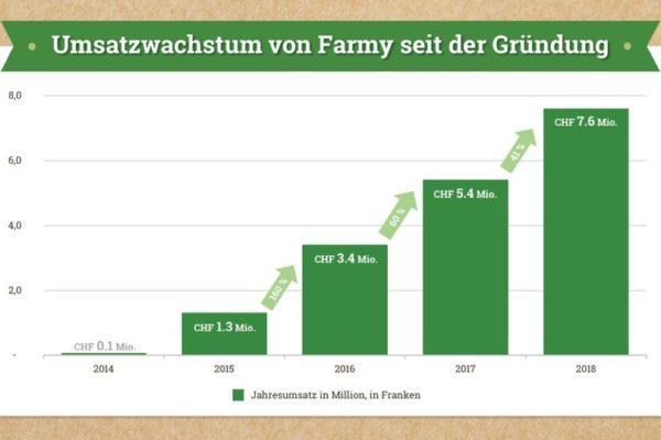 Umsätze 2014-2018 von Farmy.ch - Quelle: Farmy.ch