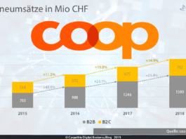 Onlineumsätze der Coop-Gruppe 2015-2018 B2B und B2C (teilw. in Abweichung zu bisher publizierten Werten aufgrund von Neu-Definition seitens Coop) - Quelle: Coop / Grafik: Carpathia AG