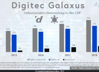 Umsätze (Warenertrag) der Digitec Galaxus AG in Mio CHF 2015-2018. Quelle: Digitec Galaxus AG / Grafik: Carpathia AG (Umsatzverteilung auf Digitec.ch und Galaxus.ch sind Schätzungen der Carpathia AG)