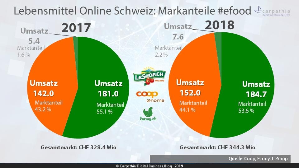 Lebensmittel Online Schweiz: Markanteile von Migros' LeShop, coop@home und Farmy #efood / Quelle: Coop, Farmy und LeShop / Grafik: Carpathia AG