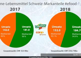 Lebensmittel Online Schweiz: Markanteile von Migros' LeShop und coop@home #efood / Quelle: LeShop und Coop / Grafik: Carpathia AG
