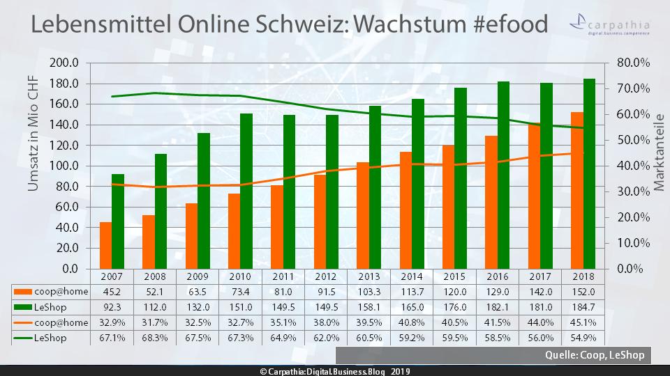 Lebensmittel Online Schweiz: Umsatz und Marktanteile von Migros' LeShop und coop@home #efood / Quelle: Coop und LeShop / Grafik: Carpathia AG