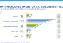 E-Commerce Wachstum Lebensmittel Deutschland