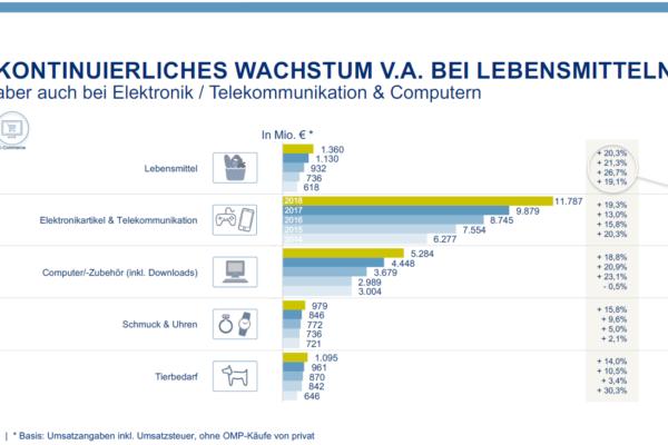 Deutscher E-Commerce 2018: Zweistelliges Umsatzwachstum (+11.4%) mit Lebensmitteln als Wachstums-Champion