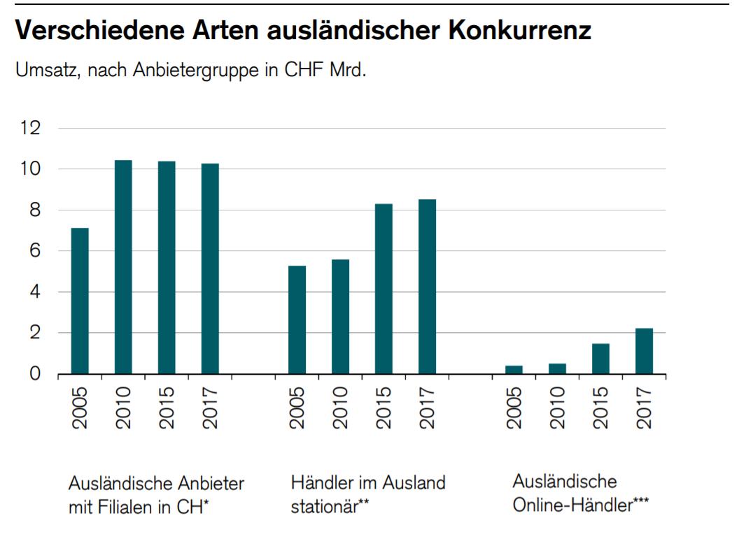 Drei Phasen der Internationalisierung im Schweizer Retail / Quelle: GfK, VSV, Credit Suisse; *nur Anbieter mit identifizierbaren und schätzbaren Umsätzen; ** 2005, 2010 und 2017 Schätzungen mit hoher Unsicherheit; *** inkl. Zalando / Grafik: Retail Outlook 2019 Credit Suisse