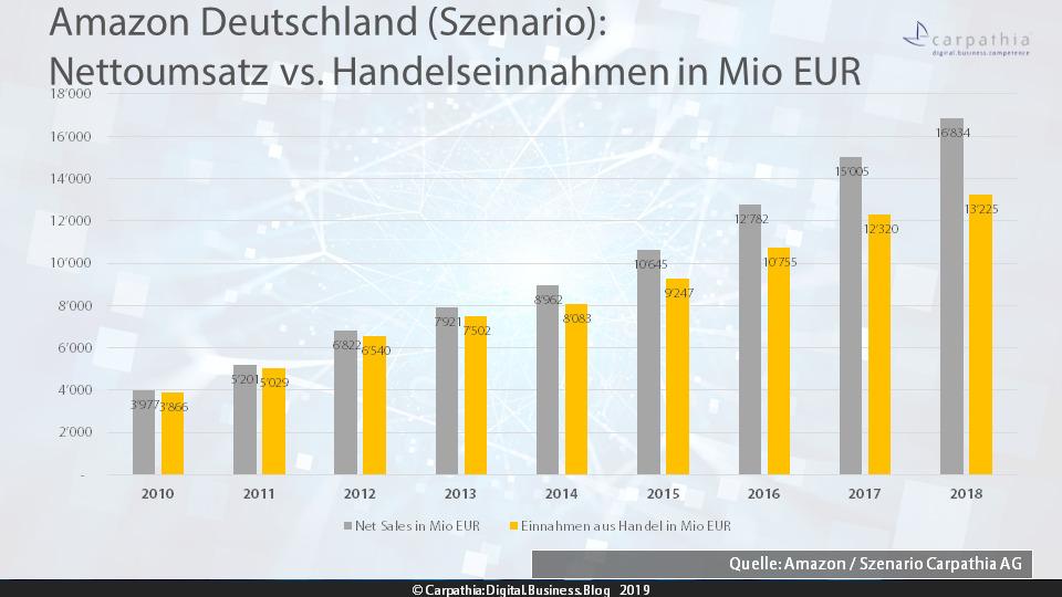 Amazon Deutschland: Nettoumsatz vs. Handelseinnahmen in Mio EUR - Szenario / Grafik: Carpathia AG