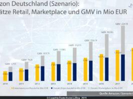 Amazon Deutschland: Totaler Handelsumsatz mit Retail, Marketplace und GMV - Szenario / Grafik: Carpathia AG
