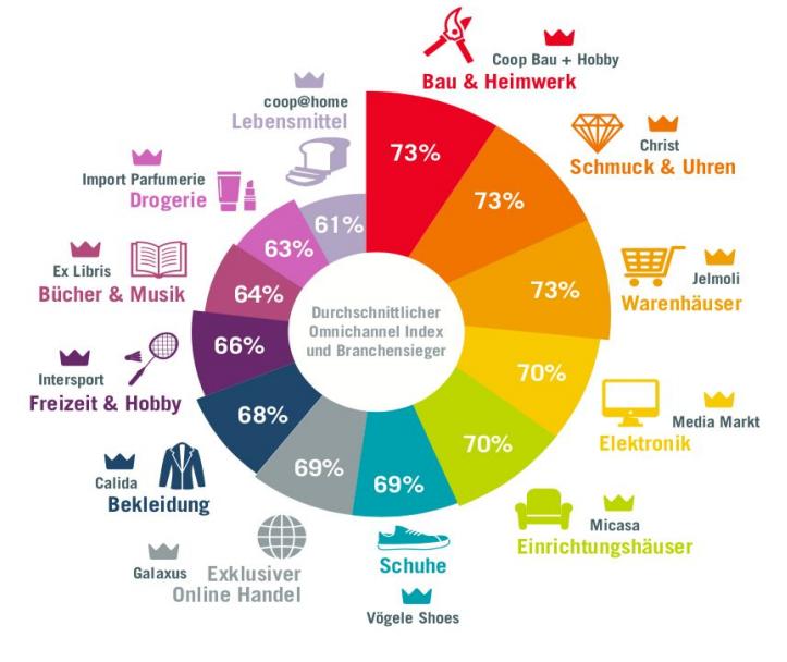 Omnichannel Readiness Index – Bau und Heimwerk verzahnt online und offline am besten