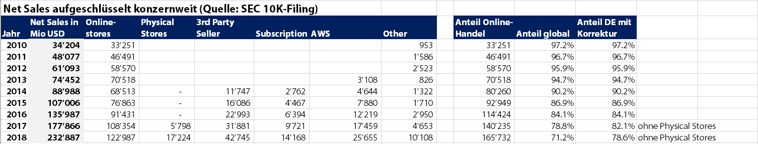 a888c8c4434d4e Amazon Deutschland wächst auf knapp EUR 25 Milliarden Umsatz (GMV ...