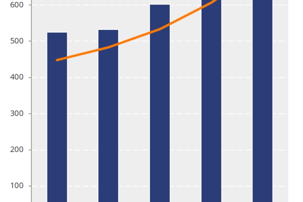 Entwicklung der Competec Gruppe 2014-2018 - Quelle: Competec