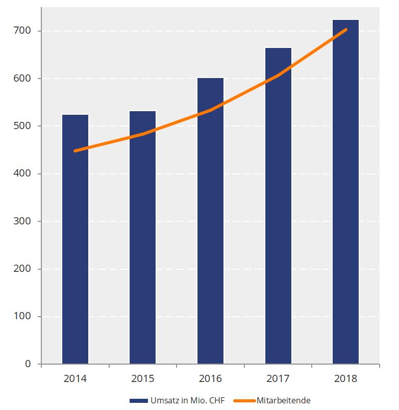 5159d836df14ad Competec Gruppe mit Brack und Alltron wächst weiter stark auf CHF 725 Mio
