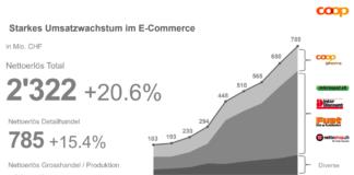 Coop E-Commerce Umsatzwachstum 2018 – Quelle: Coop Medienpräsentation