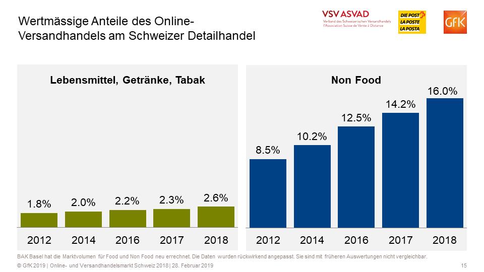 f566e7cb963e31 Wertmässige Anteile des Online- Versandhandels am Schweizer Detailhandel    Quelle + Grafik  VSV