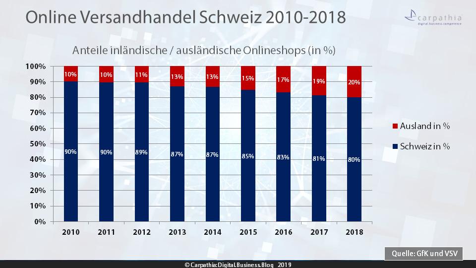 Anteile inländische / ausländische Onlineshops 2010-2018 – Quelle: VSV/GfK – Grafik. Carpathia