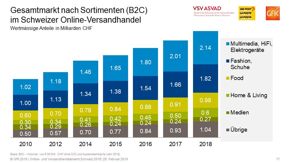 Gesamtmarkt nach Sortimenten (B2C) im Schweizer Online-Versandhandel / Quelle + Grafik: VSV/GfK