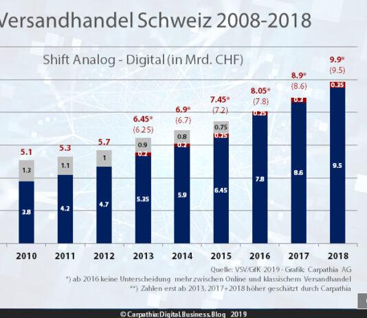 5d0b4f7b3d25ed VSV GfK  Schweizer Onlinehandel wächst 2018 erneut um 10% – Stationär  verliert Umsatz und profitiert zugleich vom Onlinehandel