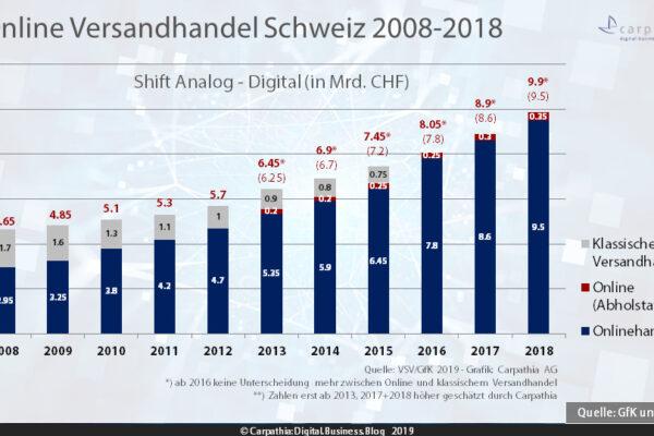 Umsatzentwicklung Online- und Versandhandel 2008-2018 – Quelle: VSV/GfK – Grafik. Carpathia