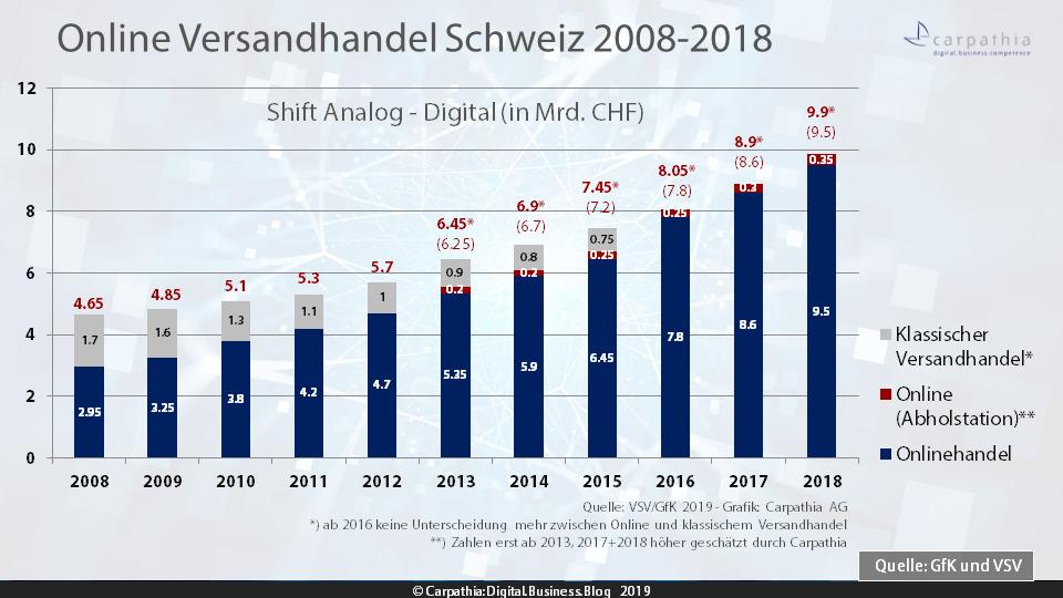162408d7d17bbc Umsatzentwicklung Online- und Versandhandel 2008-2018 – Quelle  VSV GfK –  Grafik