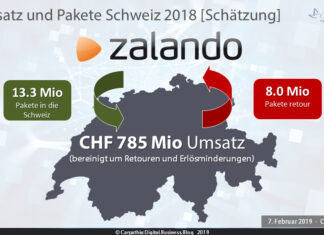 Schätzung Umsatz und Paketmengen Zalando Schweiz 2018 – Quelle: Carpathia AG