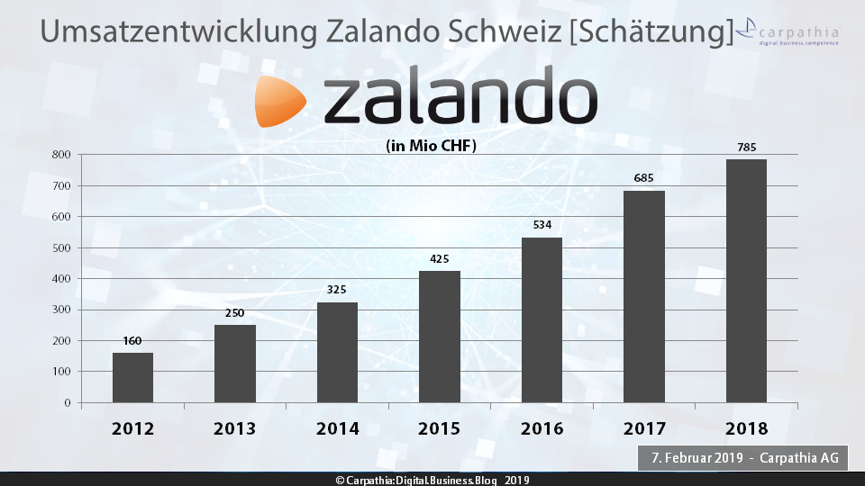 Schätzung Umsätze Zalando Schweiz 2012-2018 – Quelle: Carpathia AG