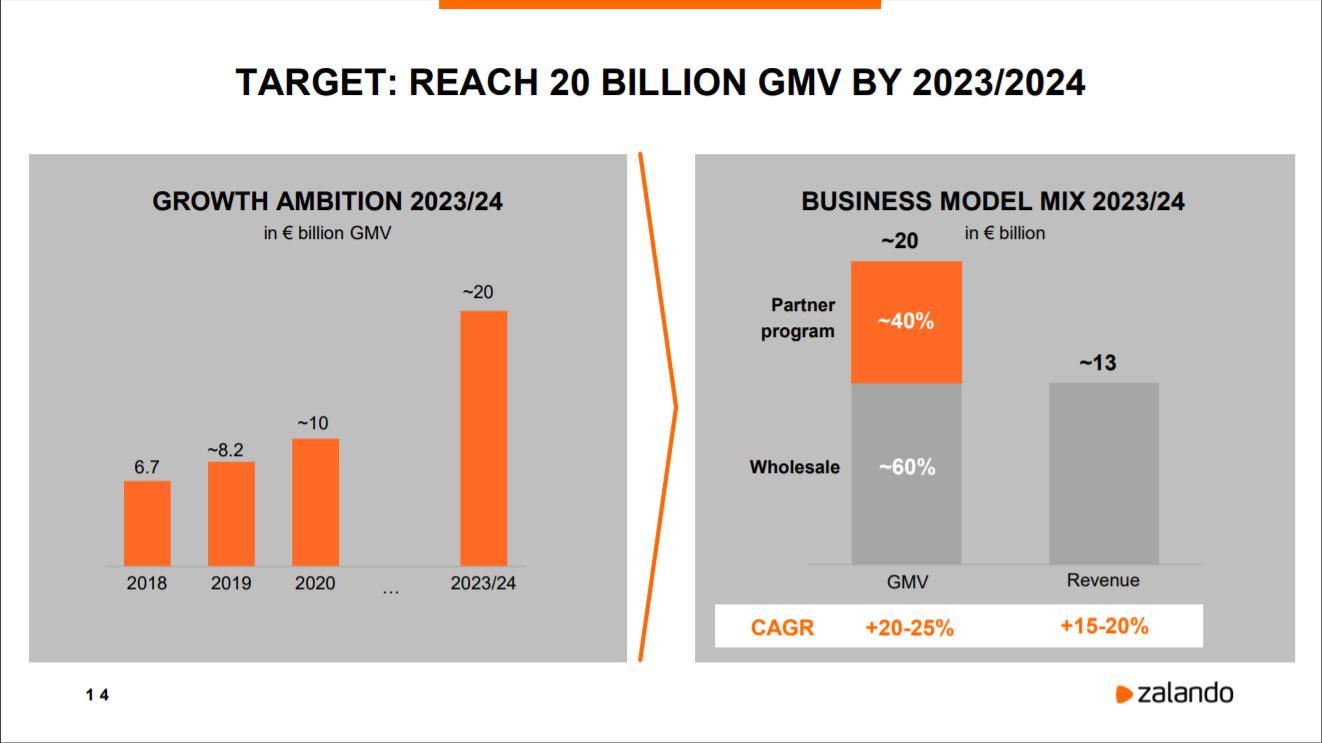 Ziel von EUR 20 Mrd. GMV bis 2023/24 / Quelle: Zalando