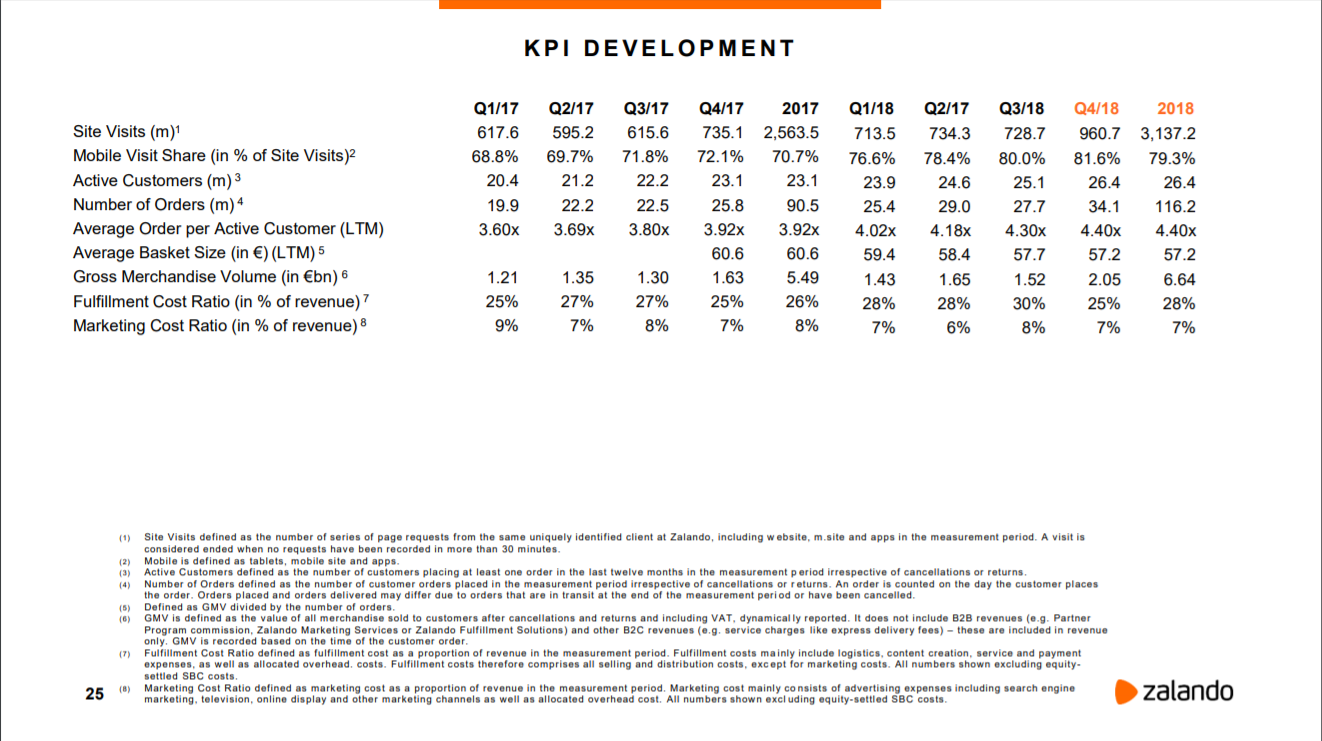 Entwicklung wichtigste KPIs 2018 / Quelle: Zalando