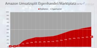 Amazon Umsatzsplit Eigenhandel/Marktplatz (in %) / Quelle: Amazon 2019