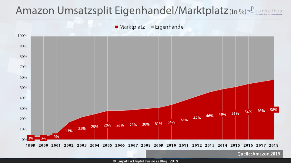 Amazon Umsatzsplit Eigenhandel/Marktplatz (in %) / Quelle: Amazon 2019