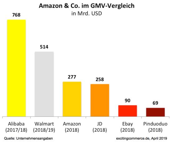 Amazon & Co im GMV Vergleich - Quelle: Excitingcommerce