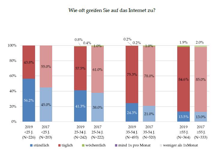 Häufigkeit Internetnutzung