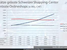 Umsätze der grössten Schweizer Shopping-Center im Vergleich der grössten Schweizer Onlineshops. – Quelle: GfK / Carpathia – Grafik: Carpathia 2019