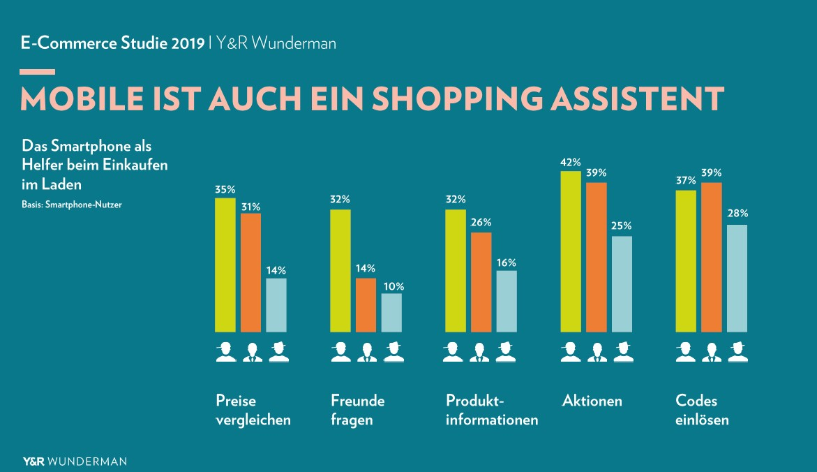 Smartphone als Shopping Assistent