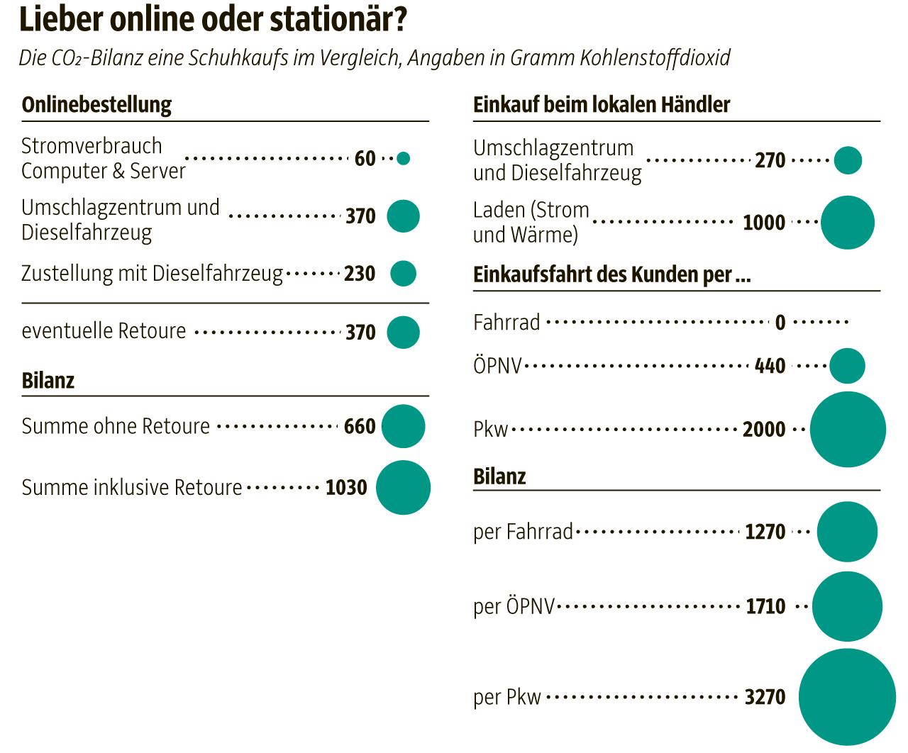 CO2-Bilanz eines Schuhkaufs - Online vs. Stationär - Grafik: Süddeutsche Zeitung / Quelle: Öko-Institut