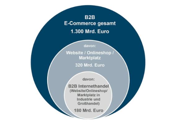Umsätze im deutschen B2B-E-Commerce 2018
