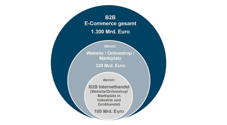 umsätze b2b-e-commerce 2019