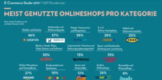 Meist genutzte Onlineshops pro Kategorie - Y&R Wunderman E-Commerce Studie 2019