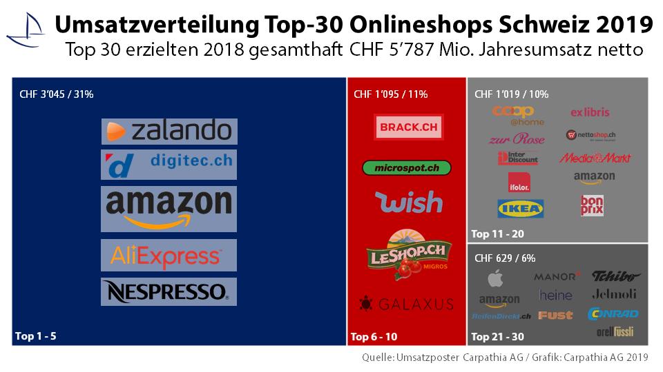 Umsatzverteilung Top-30 Onlineshops Schweiz 2019