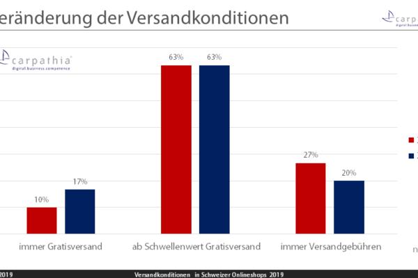 Veränderung der Versandkonditionen – Grafik: Carpathia AG