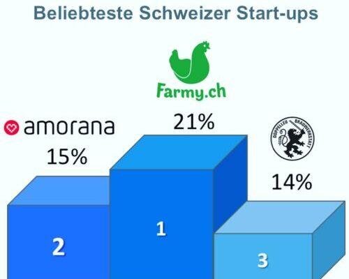 B2C Onlinehändler prägen Schweizer Startup-Szene