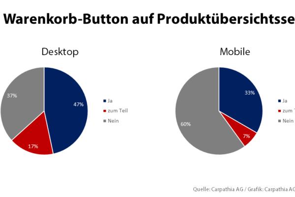 Grafik 1: Warenkorb-Button auf Produktübersichtsseite