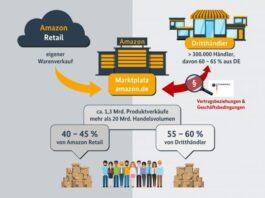 Amazon Deutschland Umsätze - Grafik: Deutsches Bundeskartellamt