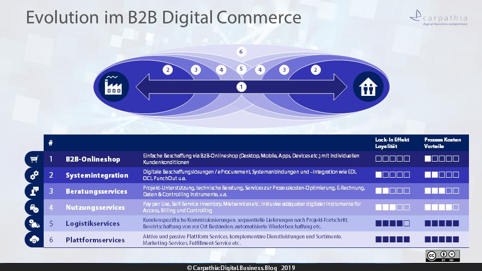 Evolution im B2B Digital Commerce - Maturity-Check / (c) Carpathia AG 2019 - darf unter CC-Lizenz frei verwendet werden