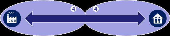 Evolution im B2B Digital Commerce - Maturity-Check Stufe 4 Nutzungsservices / (c) Carpathia AG 2019 - darf unter CC-Lizenz frei verwendet werden