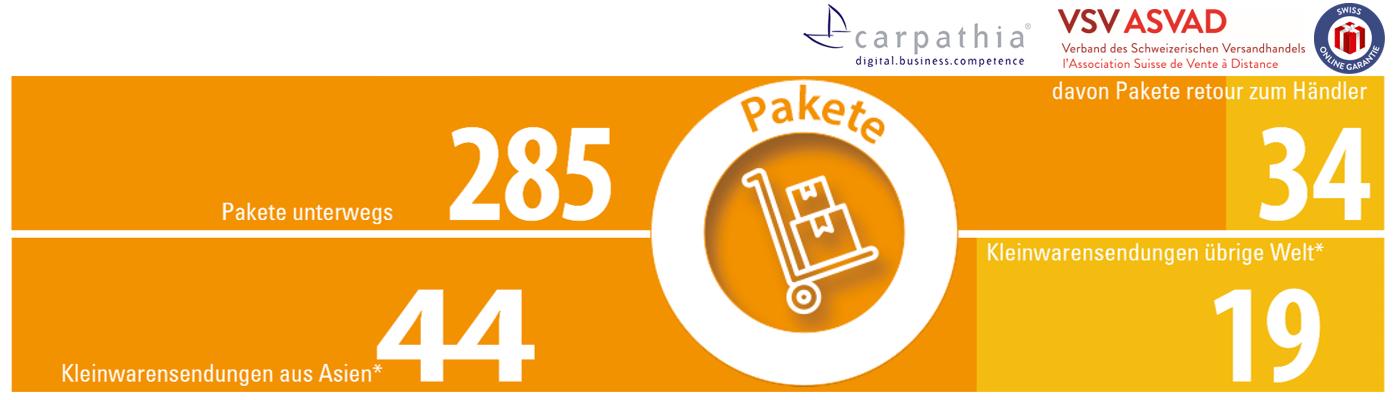 Pakete pro Minute - *) Kleinwarensendungen sind nicht in den Paketmengen enthalten - Quelle und Grafik: Carpathia AG & VSV