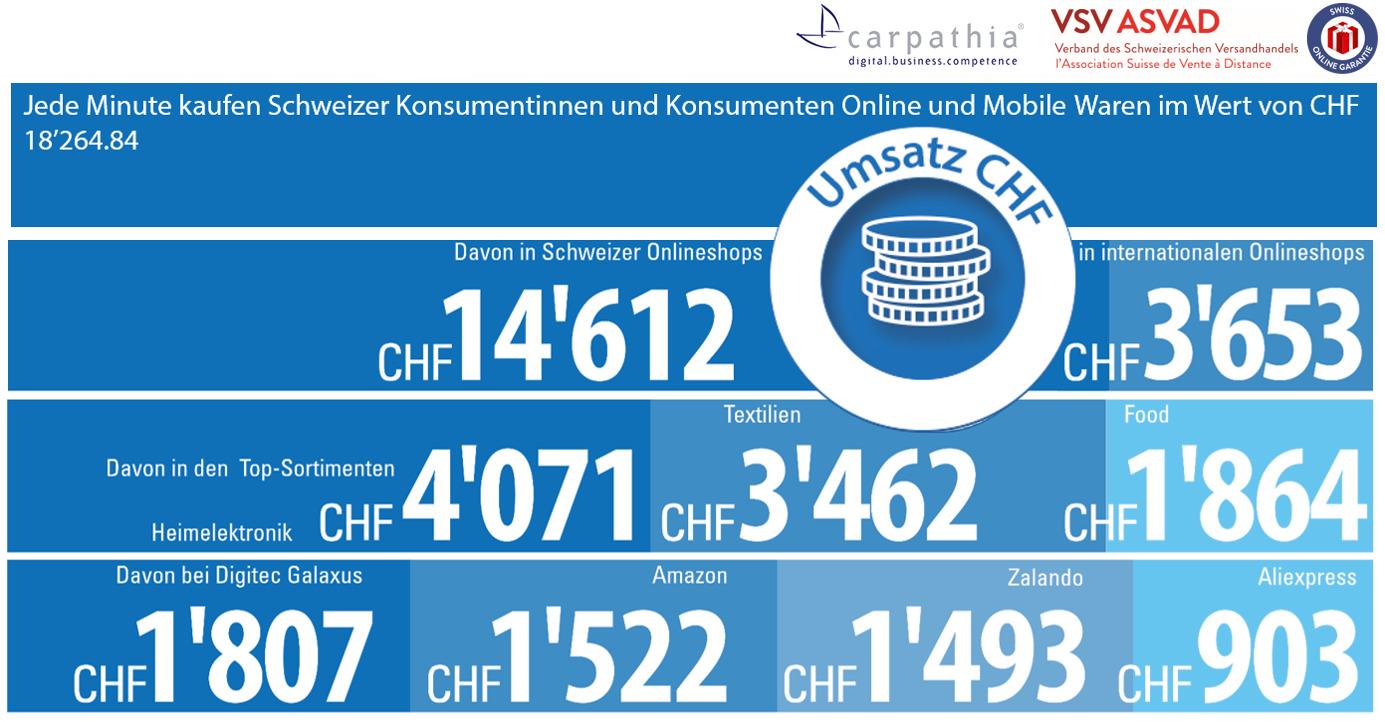 Umsätze alle 60 Sekunden im Schweizer Digital Commerce - Quelle und Grafik: Carpathia AG & VSV